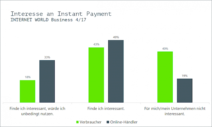 Interesse an Instant Payment E-PAYMENT-Studie 2017 von INTERNET WORLD Business
